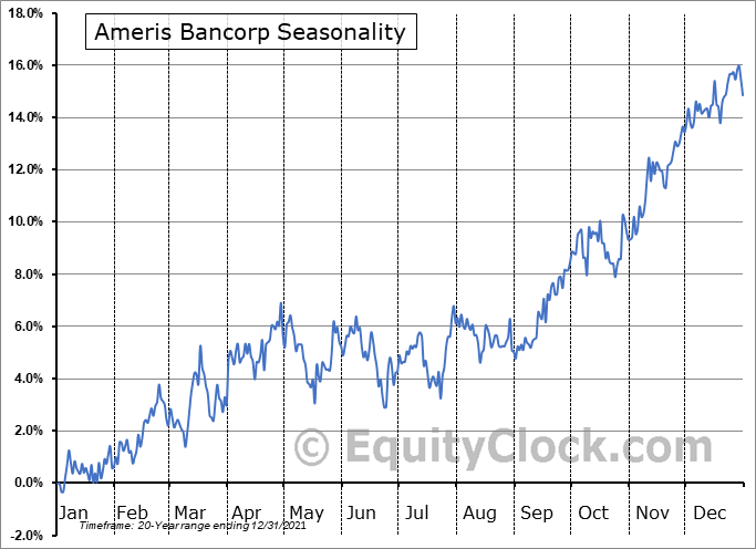 Ameris Bancorp Seasonal Chart