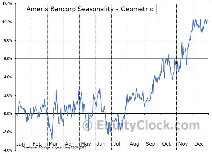 ABC Bancorp (NASD:ABCB) Seasonality