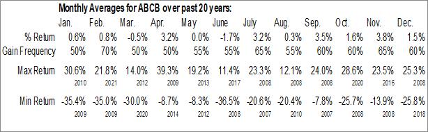 Monthly Seasonal ABC Bancorp (NASD:ABCB)