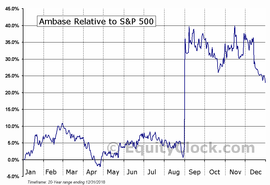 ABCP Relative to the S&P 500