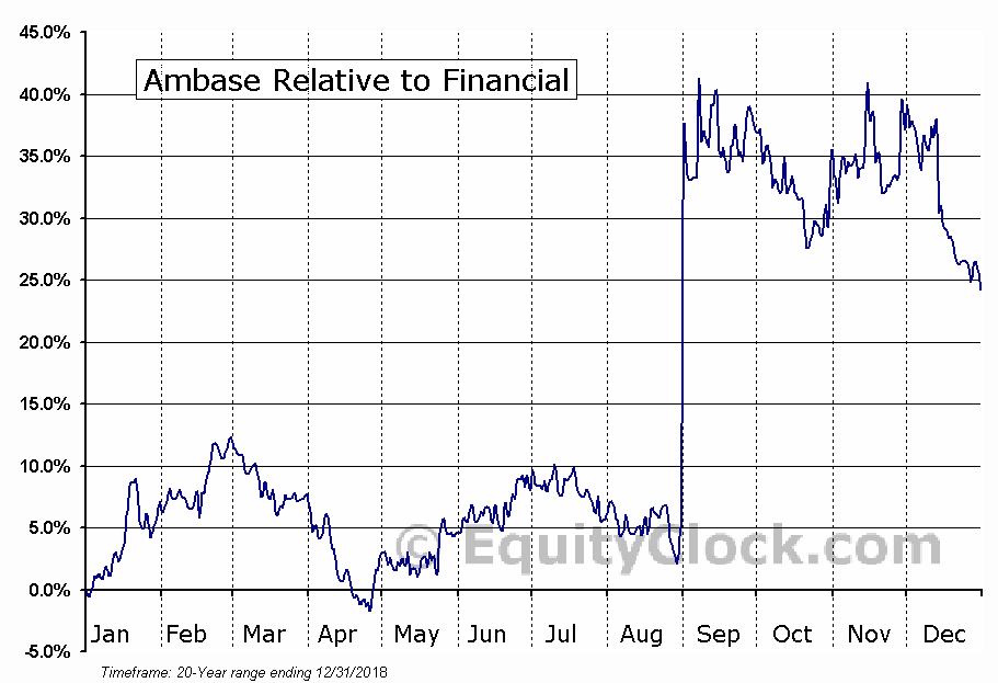 ABCP Relative to the Sector