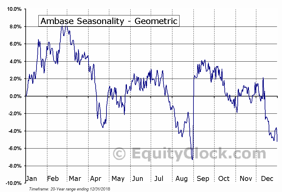 Ambase (OTCMKT:ABCP) Seasonality