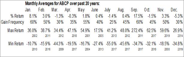 Monthly Seasonal Ambase (OTCMKT:ABCP)