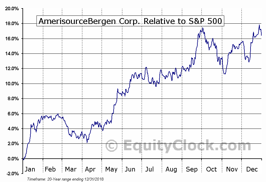 ABC Relative to the S&P 500