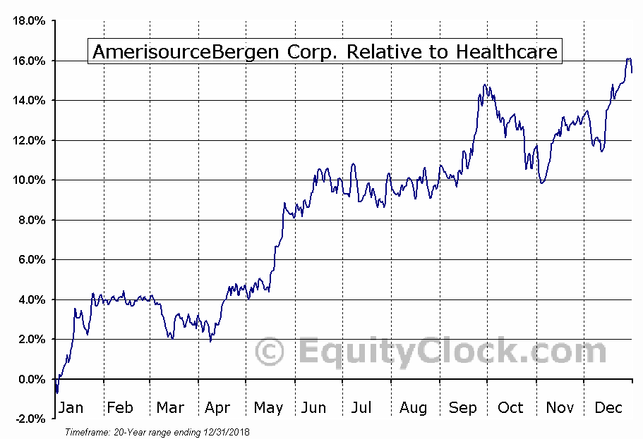ABC Relative to the Sector