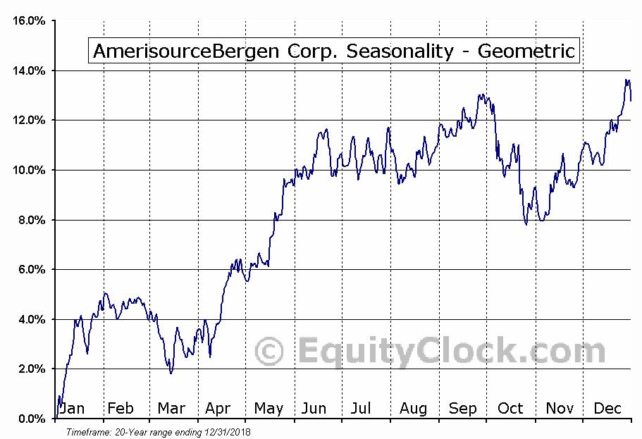 AmerisourceBergen Corp. (NYSE:ABC) Seasonality
