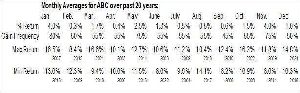 Monthly Seasonal AmerisourceBergen Corp. (NYSE:ABC)