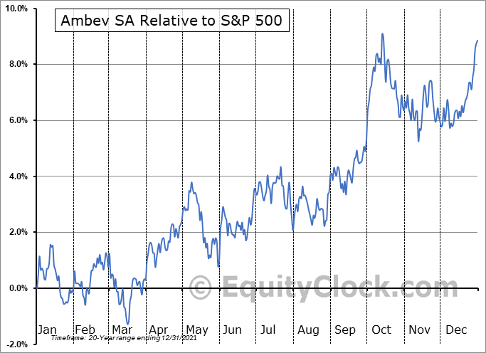 ABEV Relative to the S&P 500