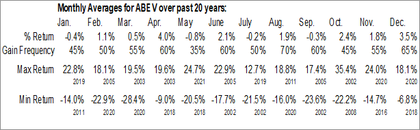 Monthly Seasonal Ambev SA (NYSE:ABEV)
