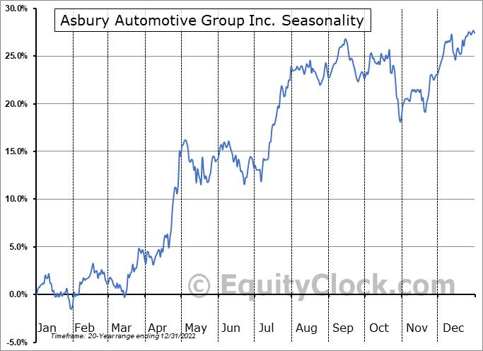 Asbury Automotive Group Inc Seasonal Chart