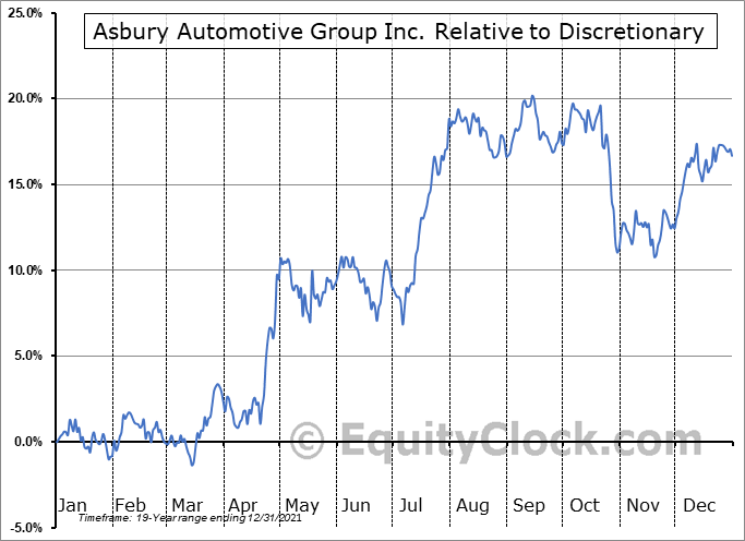 ABG Relative to the Sector