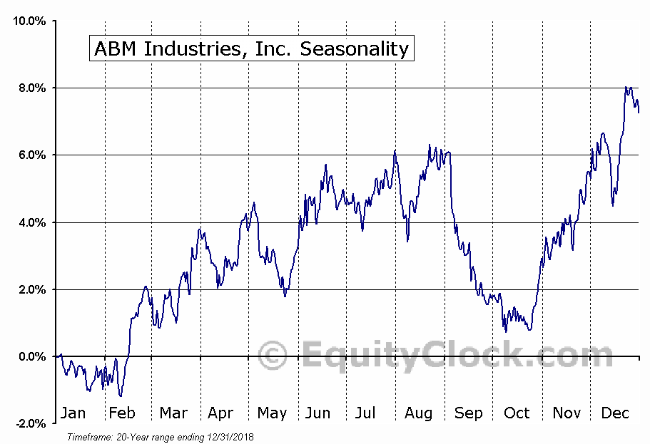 ABM Industries Incorporated (ABM) Seasonal Chart
