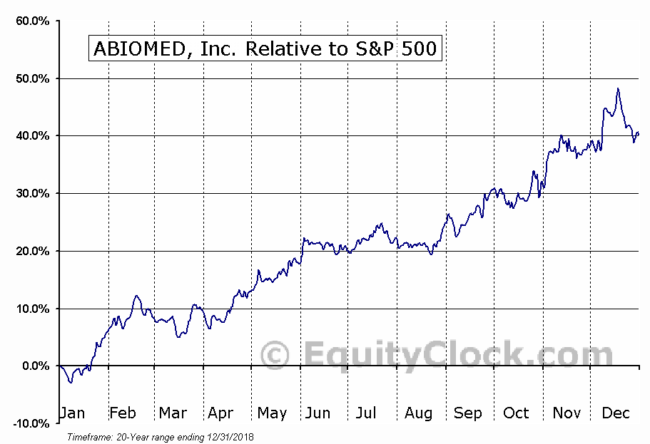 ABMD Relative to the S&P 500