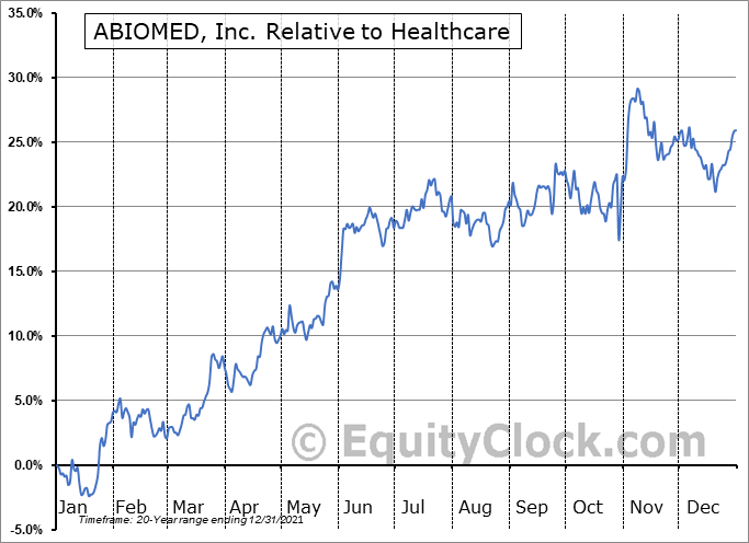 ABMD Relative to the Sector