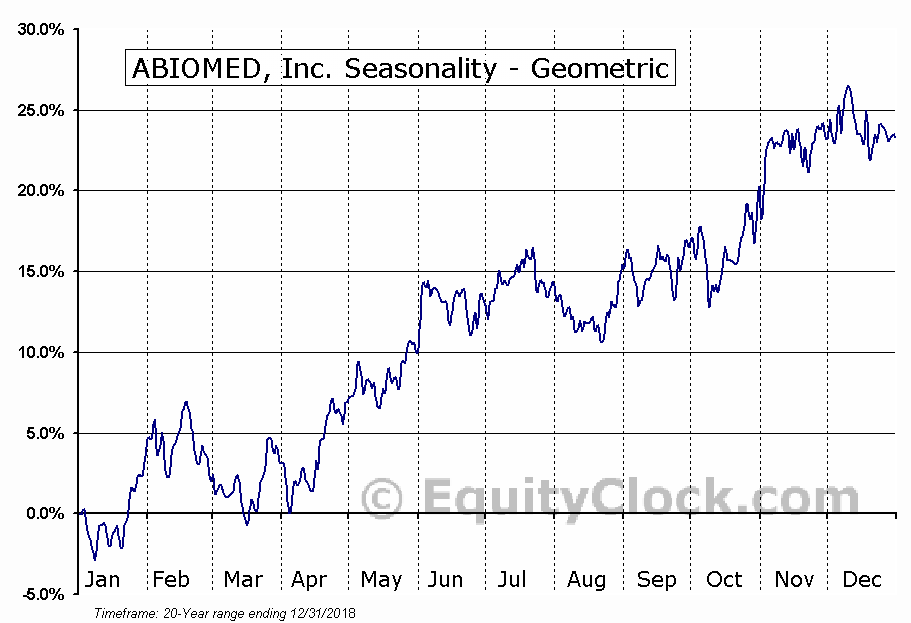 ABIOMED, Inc. (NASD:ABMD) Seasonality