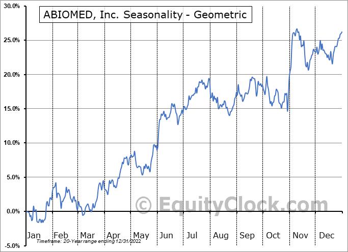 ABIOMED, Inc. (NASD:ABMD) Seasonality