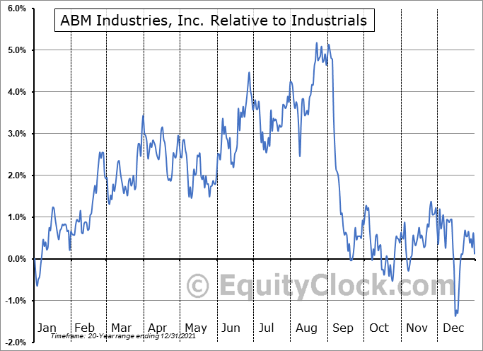 ABM Relative to the Sector