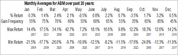 Monthly Seasonal ABM Industries, Inc. (NYSE:ABM)