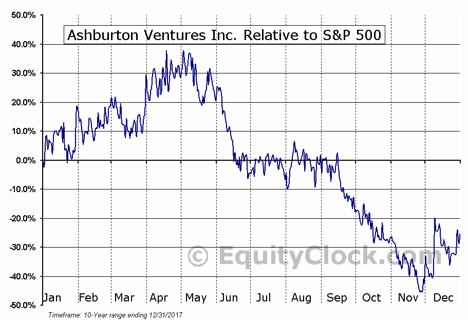 ABR.V Relative to the S&P 500