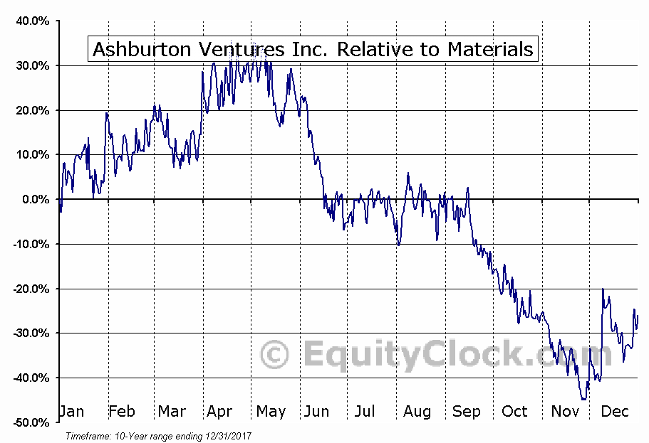 ABR.V Relative to the Sector
