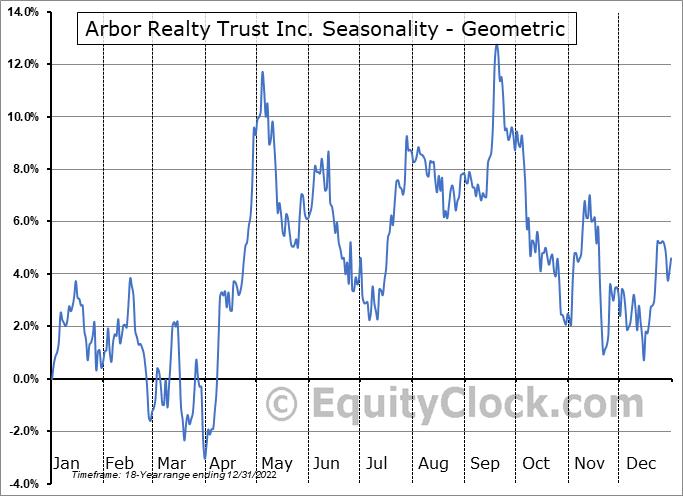 Arbor Realty Trust Inc. (NYSE:ABR) Seasonality