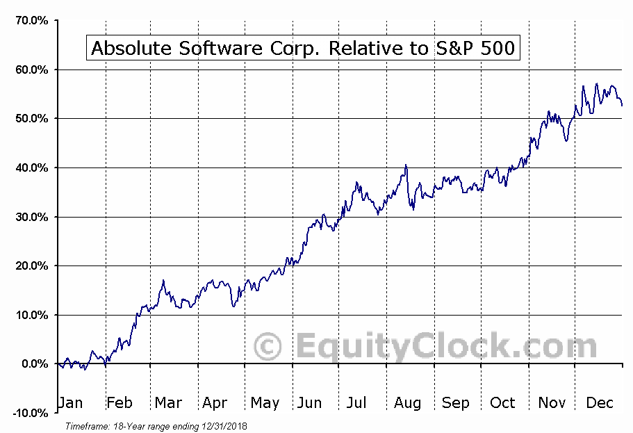 ABT.TO Relative to the S&P 500