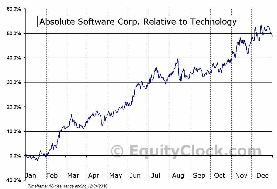 ABT.TO Relative to the Sector