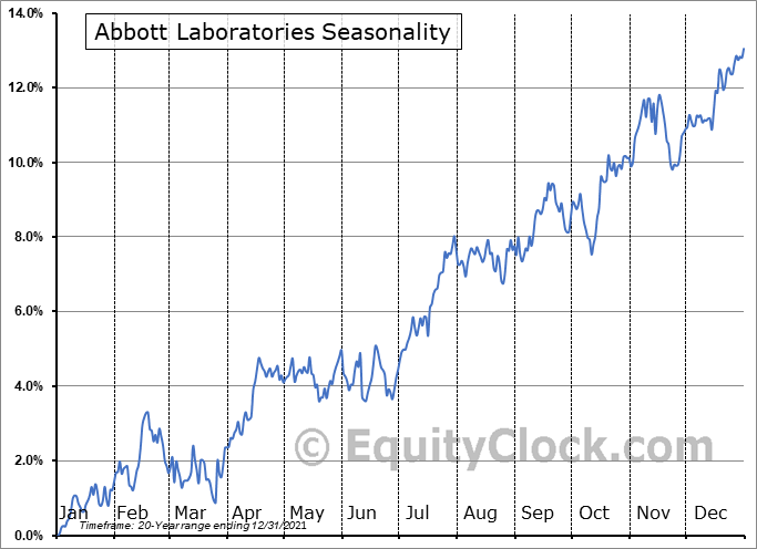 Abbott Laboratories Seasonal Chart