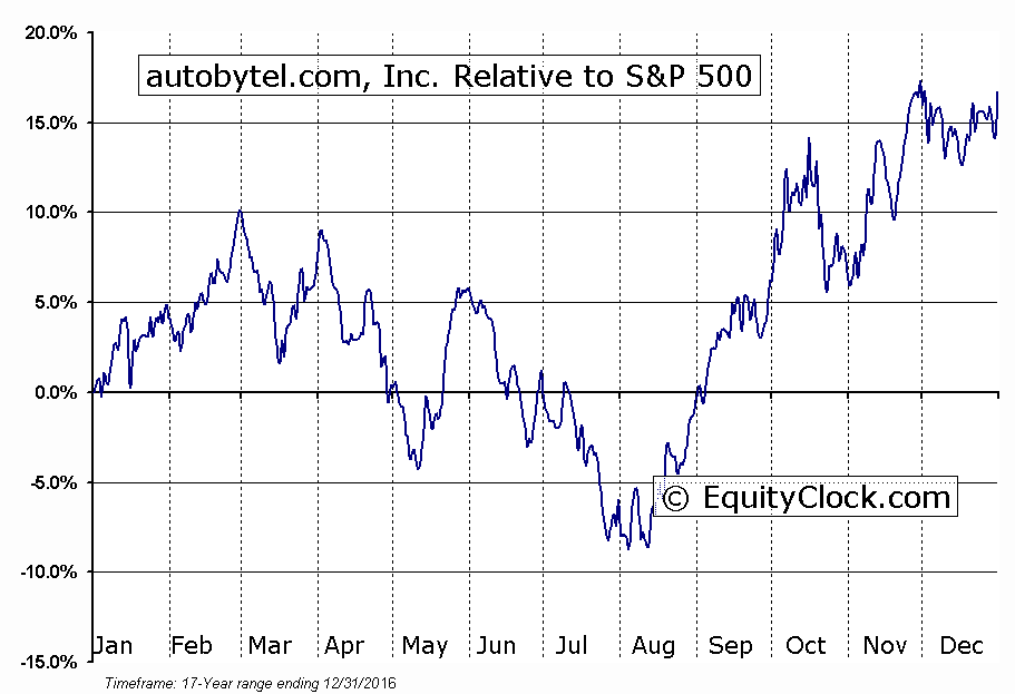 ABTL Relative to the S&P 500