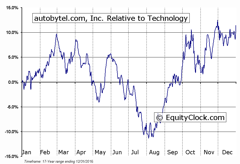 ABTL Relative to the Sector
