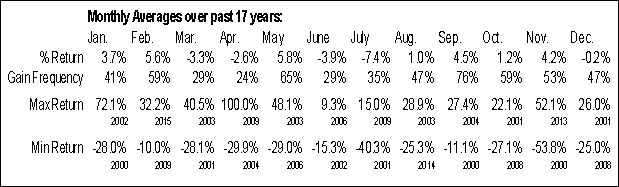 Monthly Seasonal autobytel.com, Inc. (NASD:ABTL)