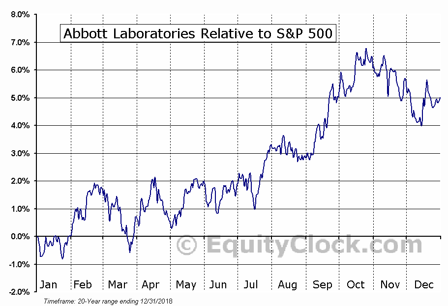 ABT Relative to the S&P 500