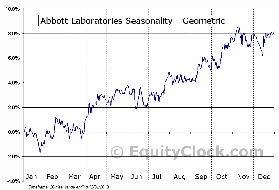 Abbott Laboratories (NYSE:ABT) Seasonality