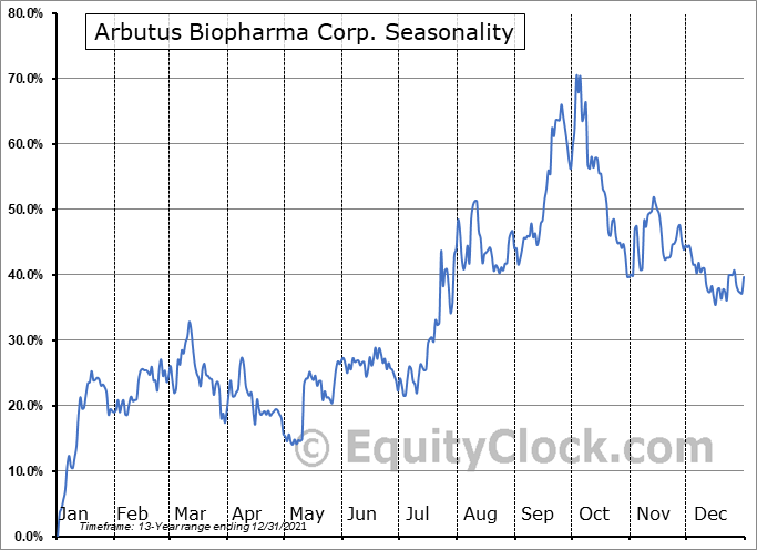 Arbutus Biopharma Corporation Seasonal Chart