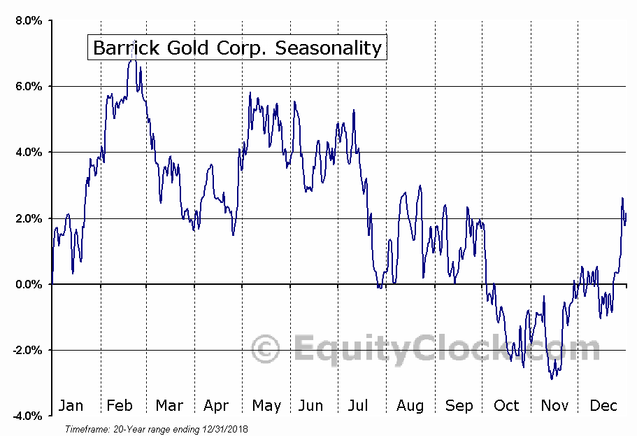 Barrick Gold Corp. (TSE:ABX.TO) Seasonality