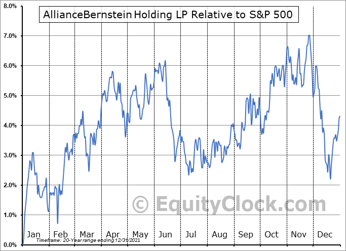 AB Relative to the S&P 500
