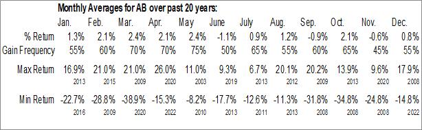 Monthly Seasonal AllianceBernstein Holding LP (NYSE:AB)