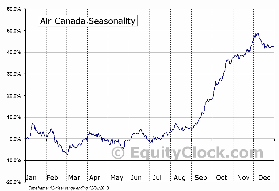 Air Canada (TSE:AC.B) Seasonal Chart
