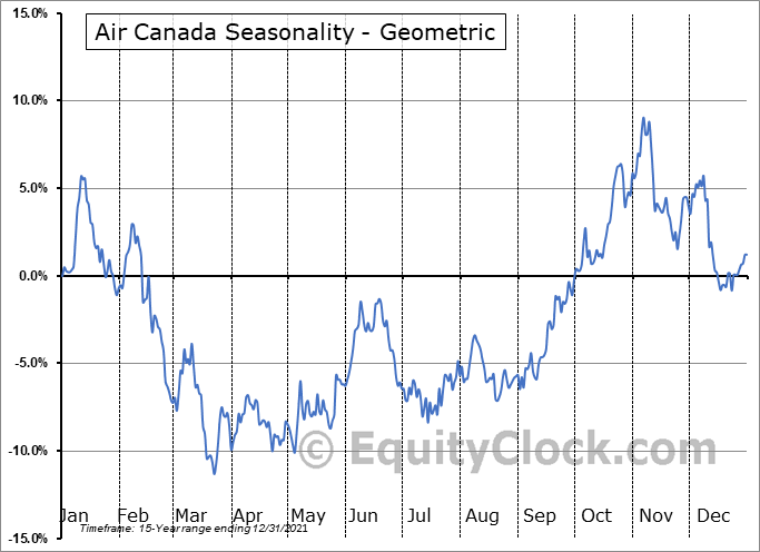 Air Canada (TSE:AC.TO) Seasonality