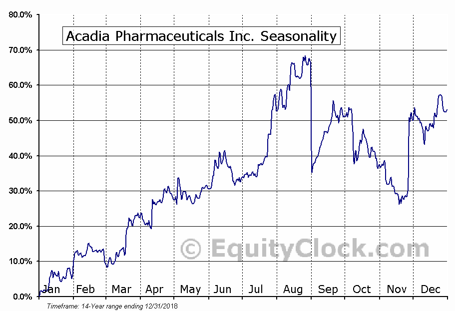 ACADIA Pharmaceuticals Inc. Seasonal Chart