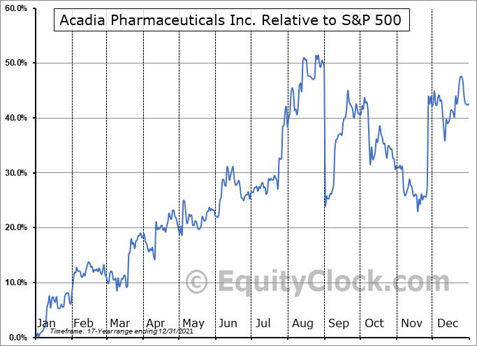 ACAD Relative to the S&P 500