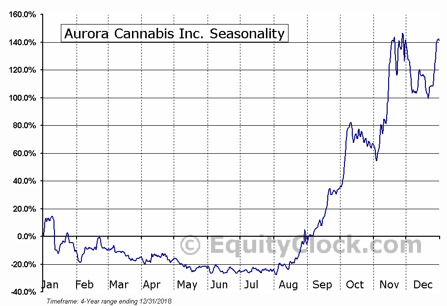 Aurora Cannabis Inc. (ACB) Seasonal Chart