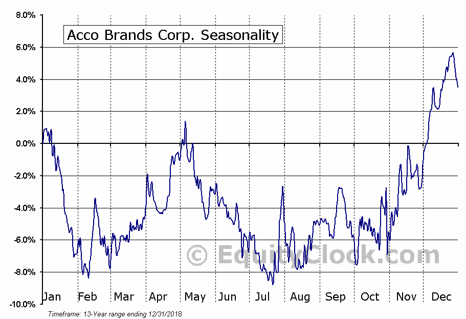Acco Brands Corporation (ACCO) Seasonal Chart