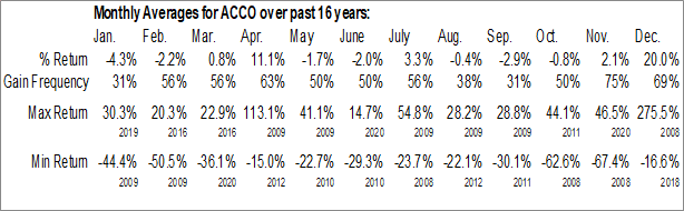 Monthly Seasonal Acco Brands Corp. (NYSE:ACCO)