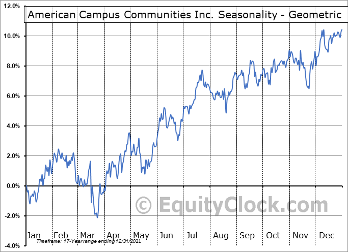 American Campus Communities Inc. (NYSE:ACC) Seasonality