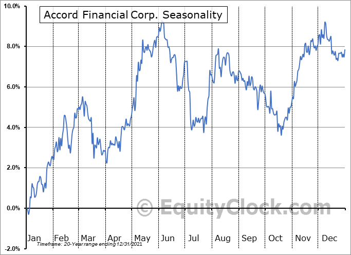 Accord Financial Corp. (TSE:ACD.TO) Seasonality