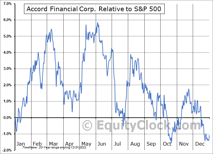 ACD.TO Relative to the S&P 500