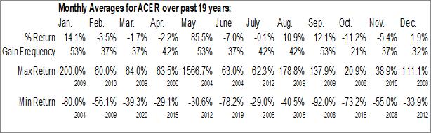 Monthly Seasonal Acer Therapeutics, Inc. (NASD:ACER)