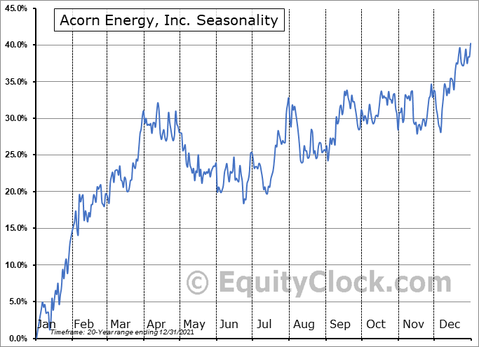Acorn Energy, Inc. (OTCMKT:ACFN) Seasonality