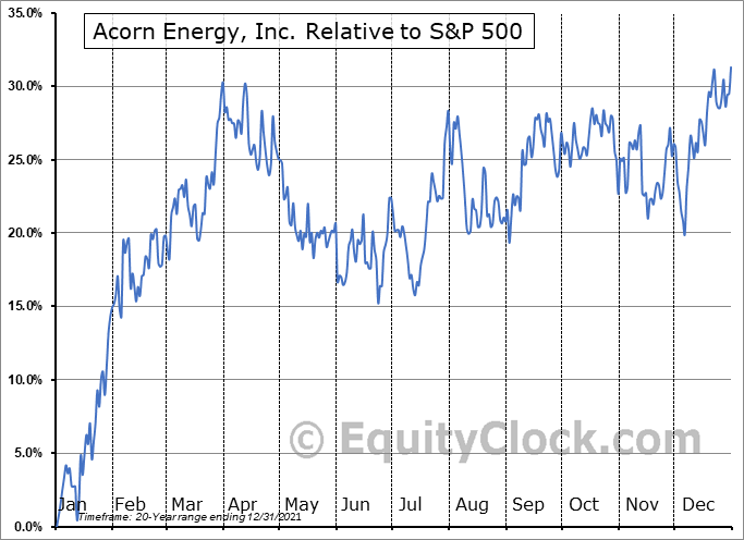 ACFN Relative to the S&P 500